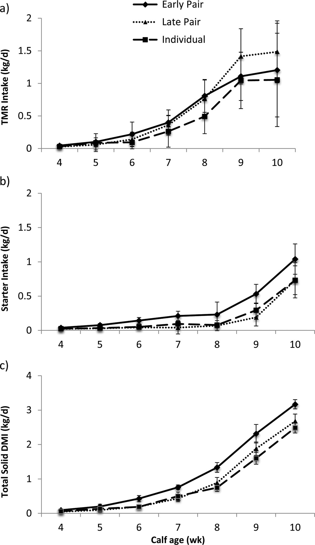 Figure 1. Least squares means (±SE) of a) TMR (kg of DM), (b) calf starter (kg of DM), and (c) solid feed DMI (kg of DM) for early-paired (paired at 6 ± 3 d of age; n = 8 pairs), late-paired (paired at 43 ± 3 d of age; n = 8 pairs) and individual calves (n = 8 calves). Weekly averages are shown in relation to calf age, with age ranging from 4 to 10 wk.